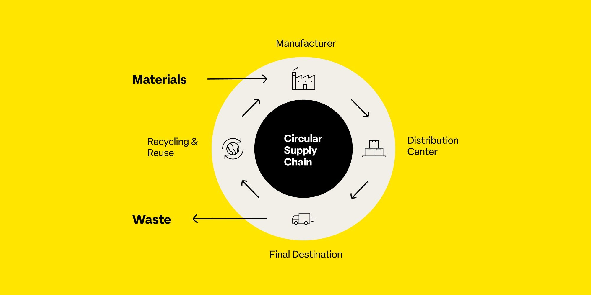 The Sustainable Generation Spinning the Circular Supply Chain
