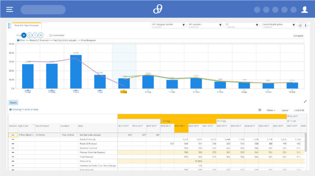 retail demand planning software