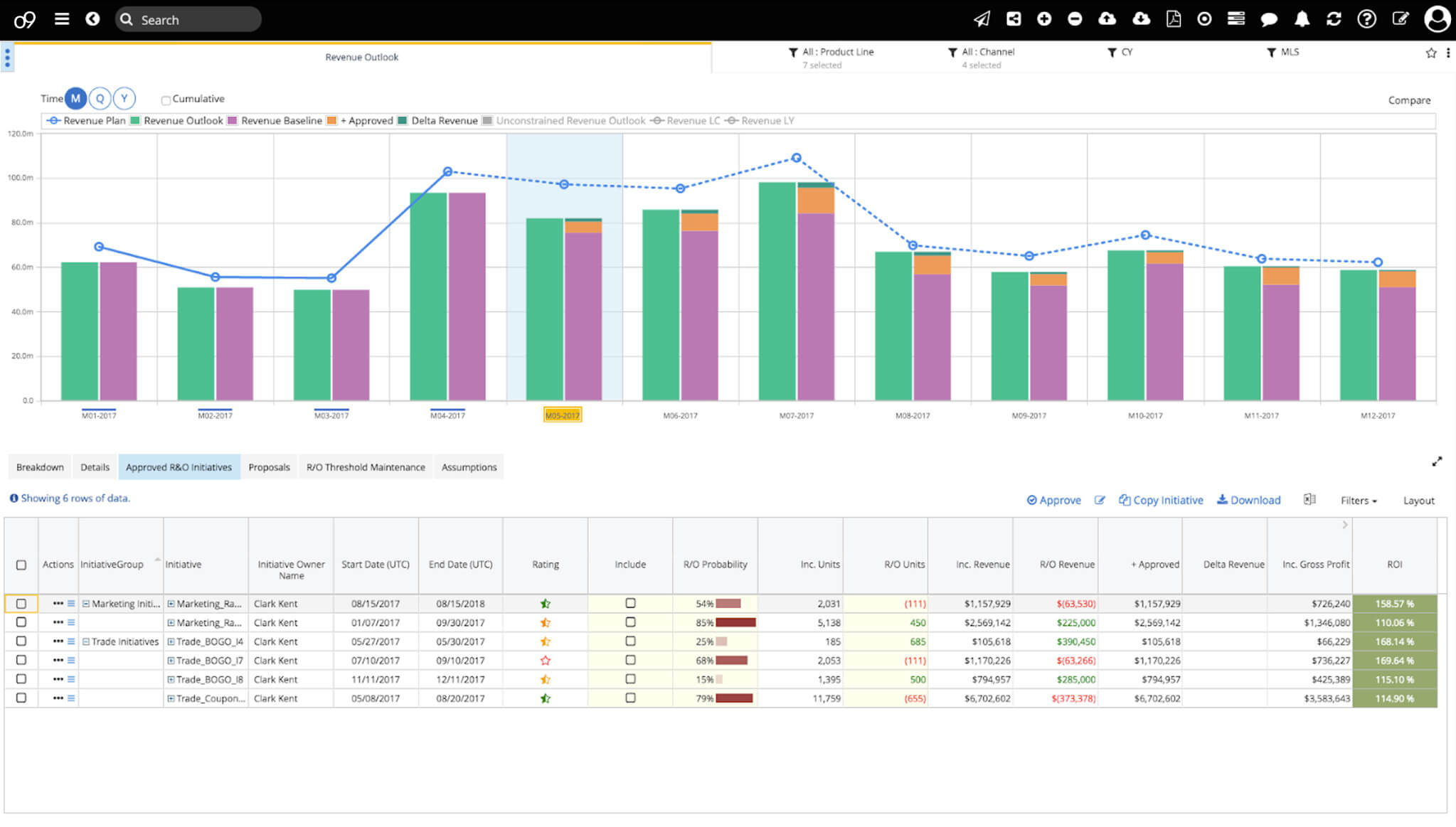 o9 revenue planning solutions screenshot, shows the overview of risks and opportunities for better management and planning