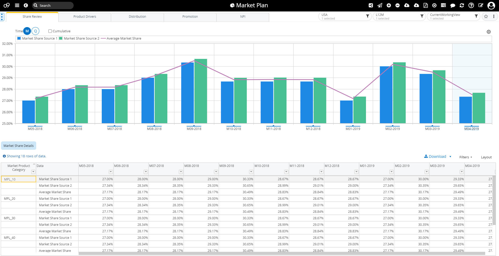 o9 Solutions' market intelligence software interface