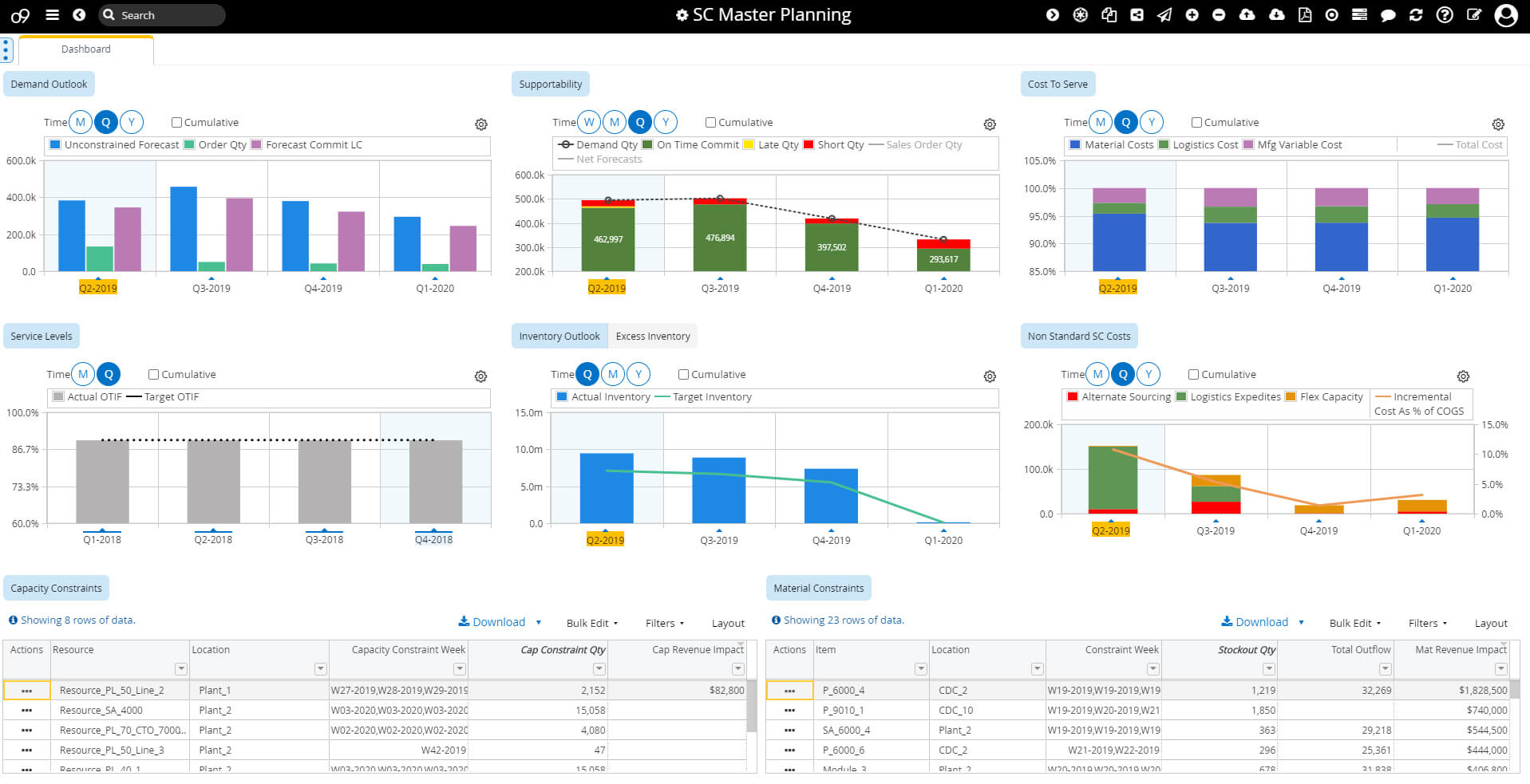 o9 Solutions' Supply chain analytics software interface